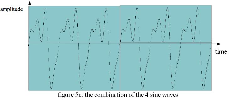 La combinaison des quatre sinusoïdes