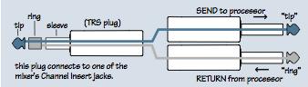 Câble d'insert