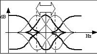 Correcteur semi-paramétrique