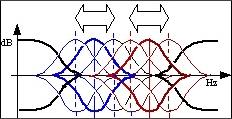 Correcteur semi-paramétriques