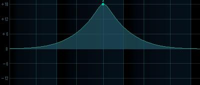 Paramétrique