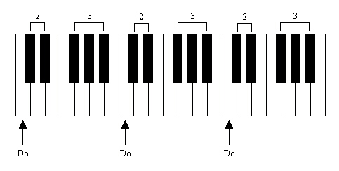 Les Do sur le clavier
