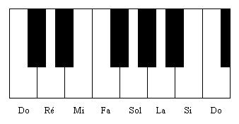 Les notes blanches situées entre les Do suivent le même ordre que sur la portée