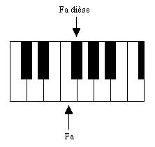 Le Fa dièse est situé un demi- ton plus haut que le Fa