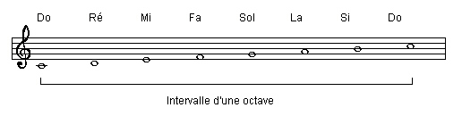 Intervalle d'une octave