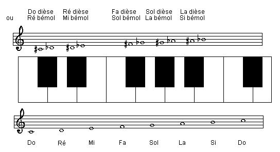Les 12 notes du clavier et leur écriture sur la portée