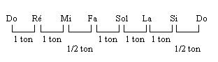 Chaque fois qu'il y a une touche noire, les deux notes blanches sont séparées par 1 ton et lorsqu'il n'y en a pas, il n'y a qu'un demi-ton