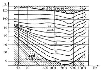 Diagramme Fletcher