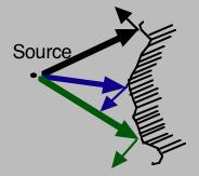 Surface irrégulière