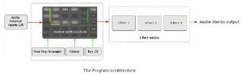 Diagramme programme