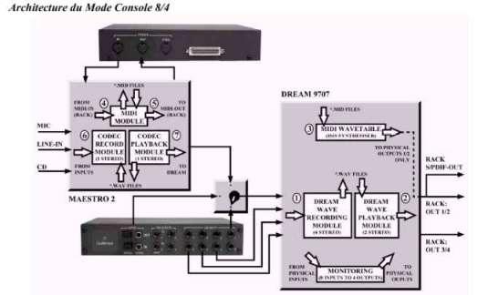 Guillemot ISIS : Stucture en mode 'console'