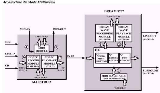 Guillemot ISIS : mode 'multimedia'