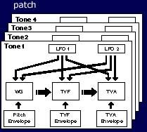 Structure du JV1010