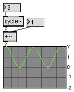 Addition dans Max-MSP ( IRCAM / Cycling'74)
