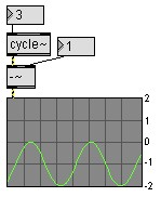 Soustraction dans Max-MSP ( IRCAM / Cycling'74)